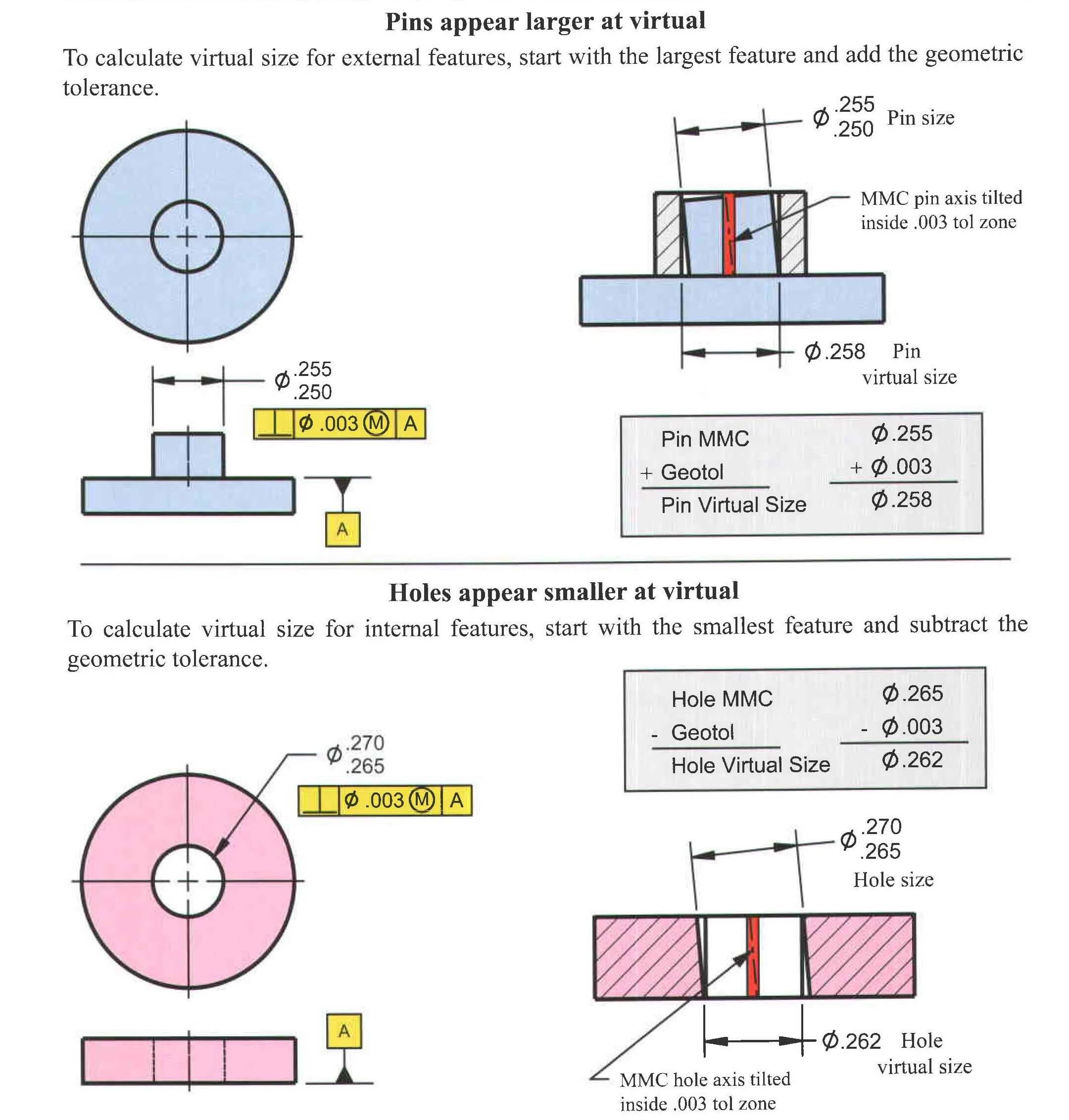 تلرانس گذاری هندسی اندازه مجازی