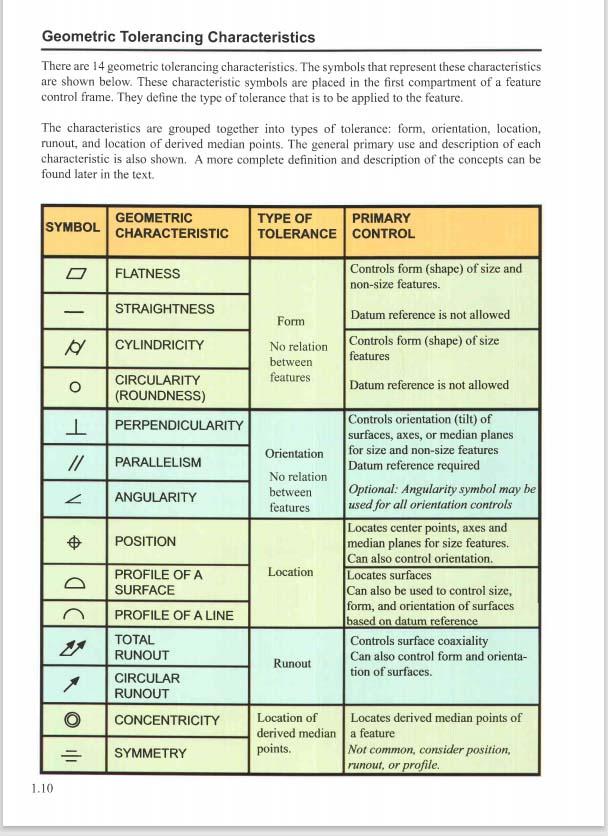 geometric tolerancing characteristics online training